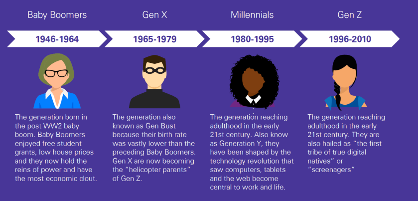 KPMG generations.PNG